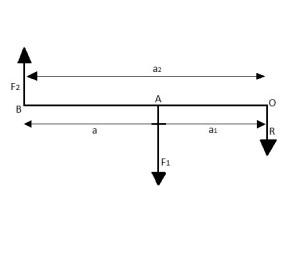sistema de fuerzas paralelas