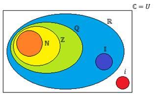 Campo numérico