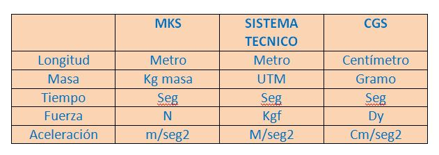 MKS, CGS y Sistema Técnico