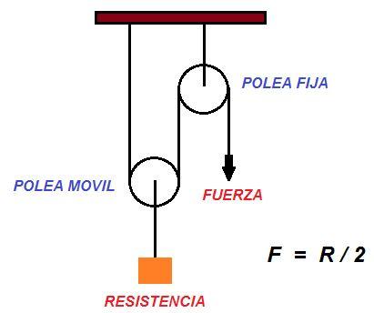 Sistemas De Poleas Química Y Algo Más