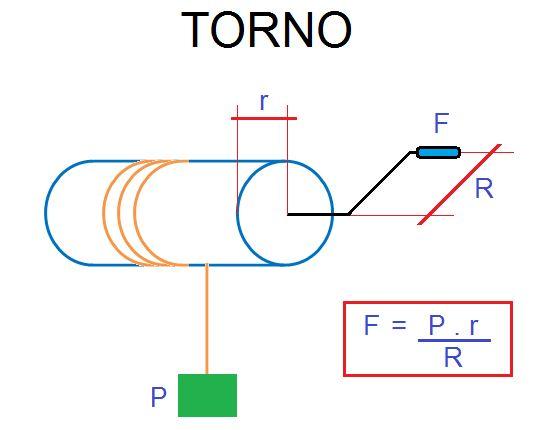 fuerza de resistencia fisica formula